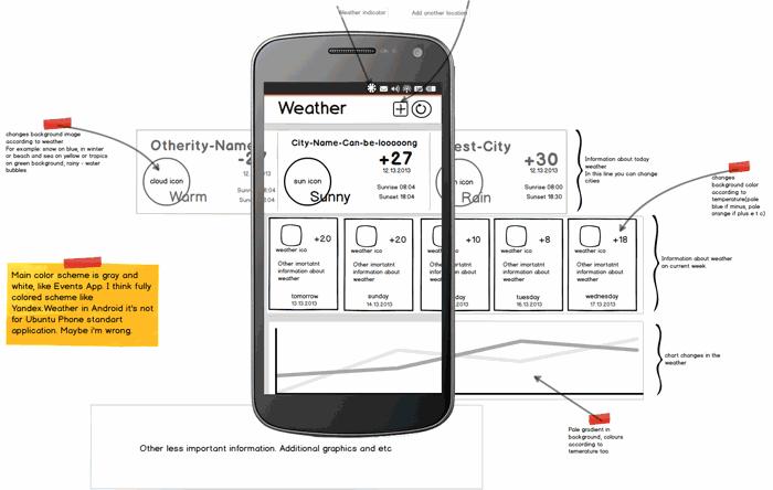 Ubuntu weather app